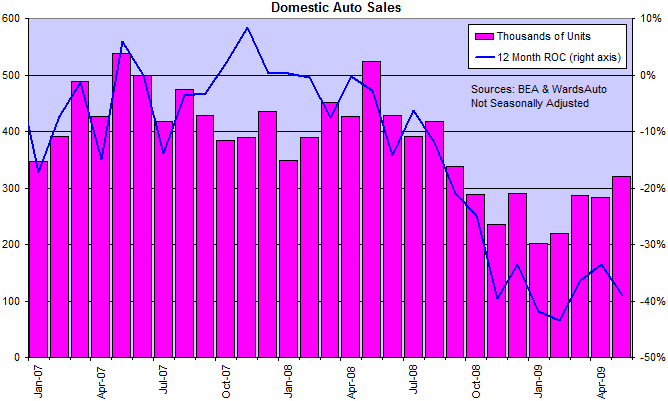 US Auto Sales and Inventories