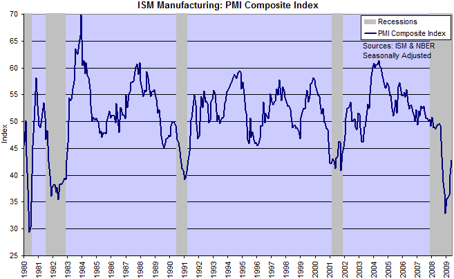 ISM Purchasing Managers Index