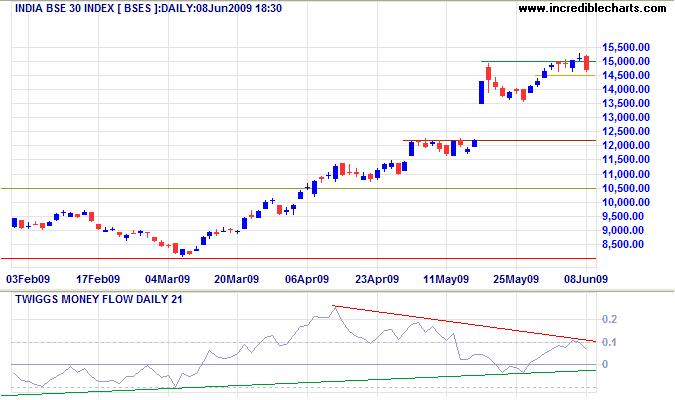 Sensex India