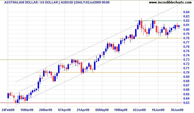 Australian Dollar US Dollar