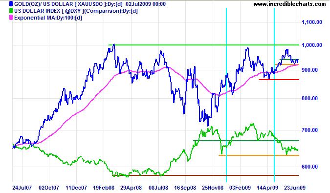 Gold/US Dollar Index