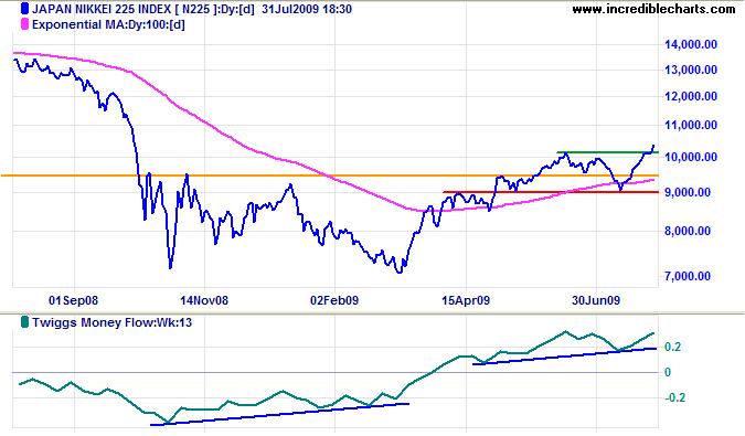 nikkei 225 japan