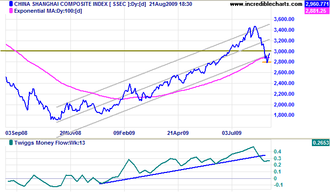 Shanghai Composite Index China