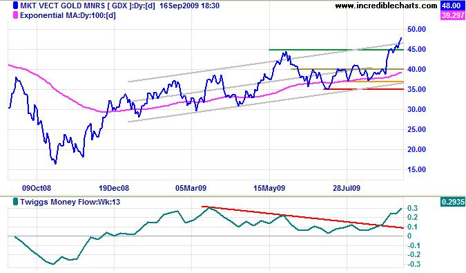 Market Vectors Gold Miners Index