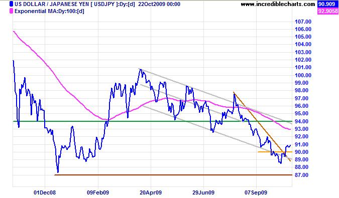 US Dollar Yen