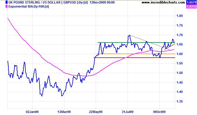 Pound Sterling
