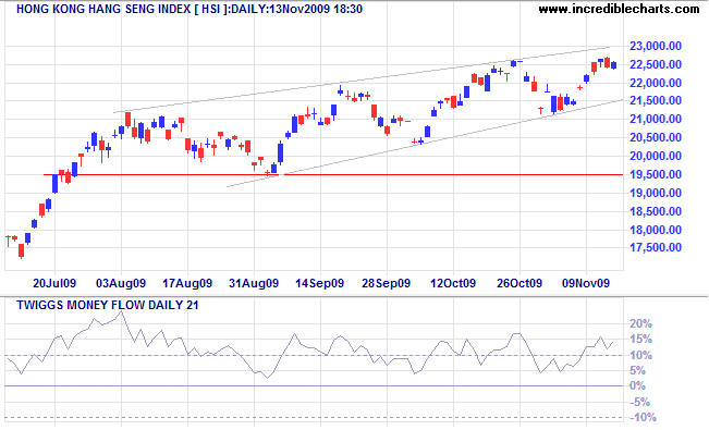 Hang Seng Index Hongkong
