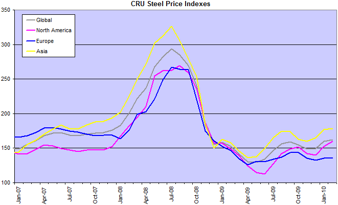 CRU Steel Price Index