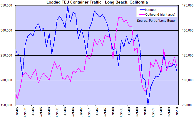 Long Beach California Container TEU Traffic