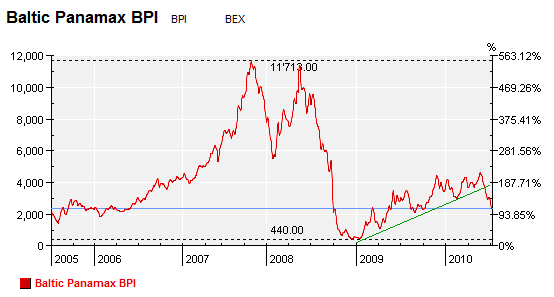 Baltic Panamax Index