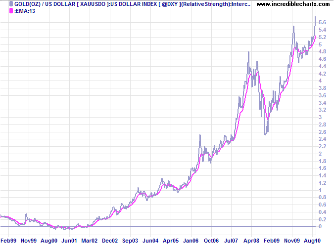 Spot Gold / US Dollar Index