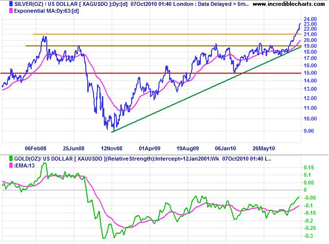 Forexpros silver advanced charts какой минимальный счет на форекс