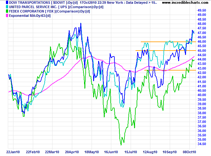 Fedex, UPS, Dow Transport Index