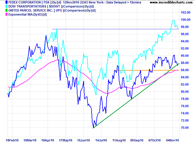Fedex, Dow Transport Index