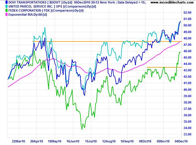 Fedex, Dow Transport Index