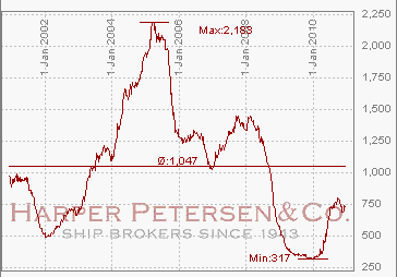 Harpex Container Index