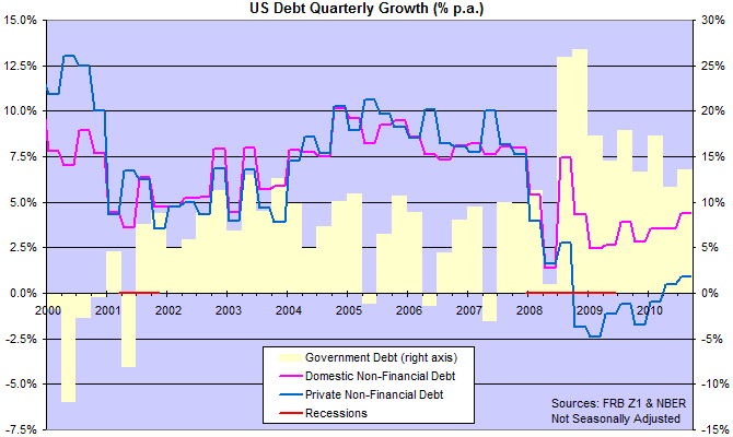 Z1 Flow of Funds - Debt Growth