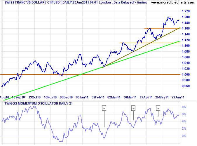 Swiss Franc CHF