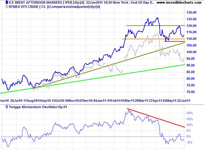 Brent & WTI Crude