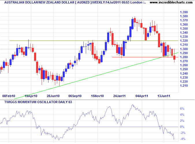 NZ Dollar Weekly