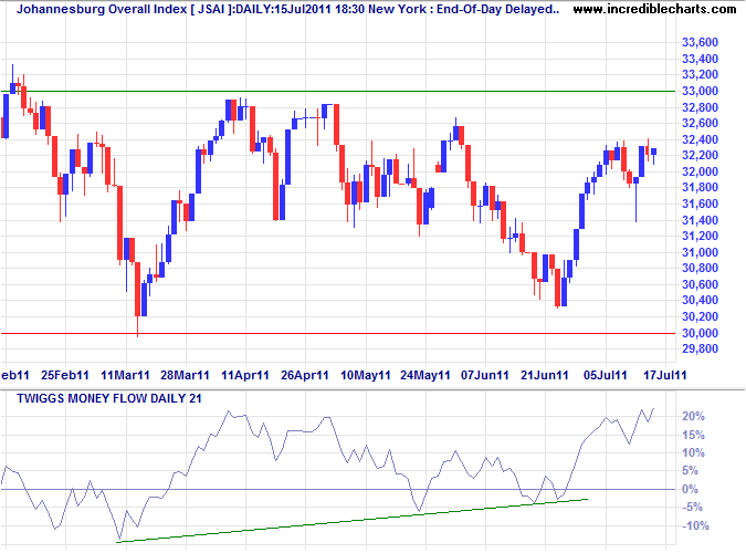JSE Overall Index