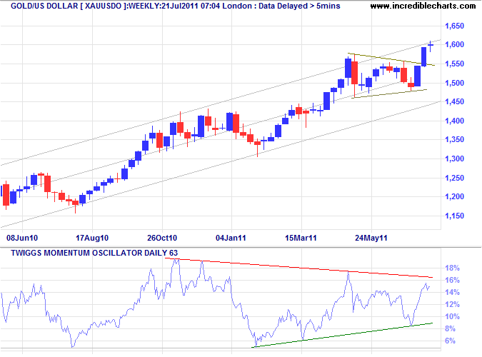 Spot Gold Weekly
