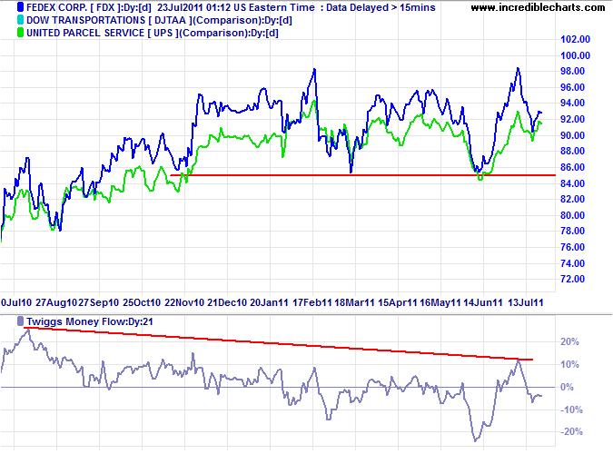 Dow Transport Index