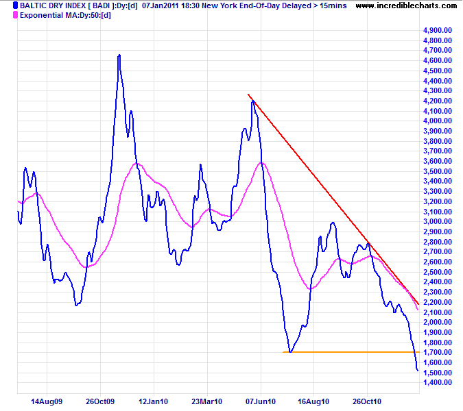 Baltic Dry Index