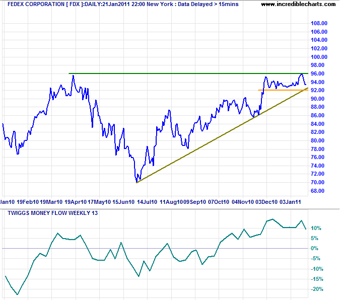Dow Transport Index