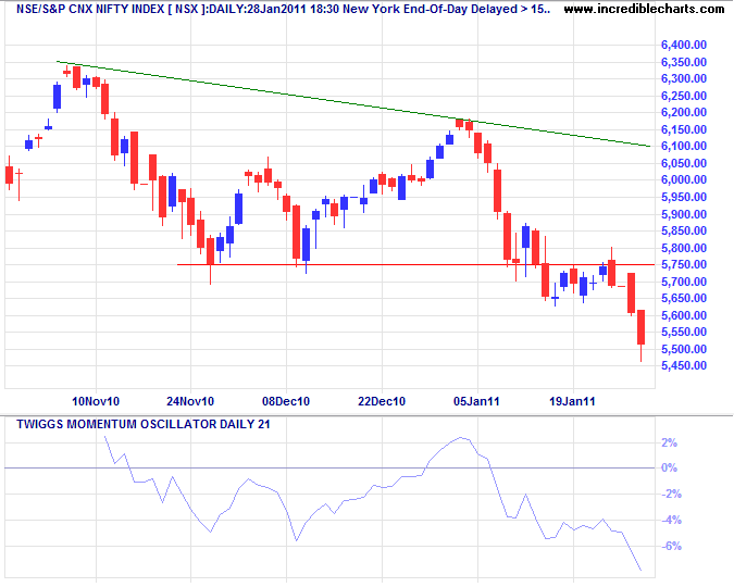 S&P Nifty