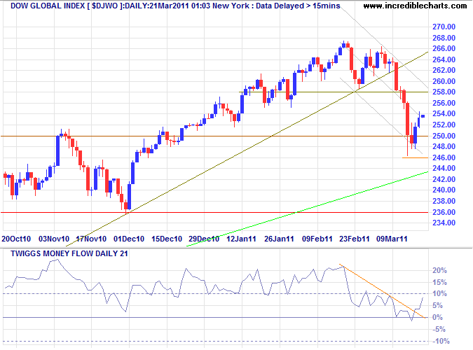 Dow Jones Global Index