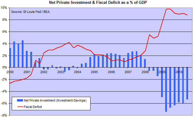 Net Private Investment Compared To The Fiscal Deficit