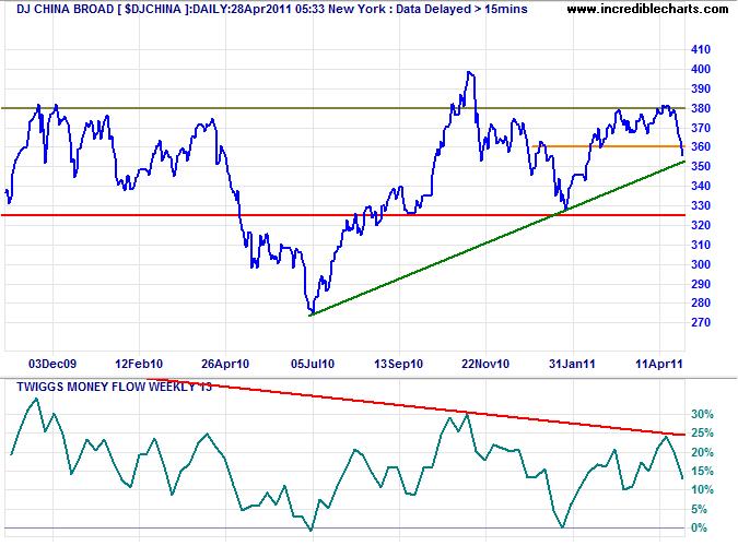 Dow Jones China Broad Index