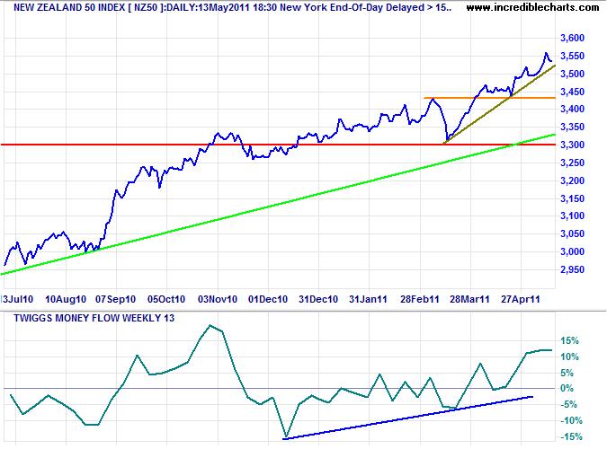 NZX 50 Index