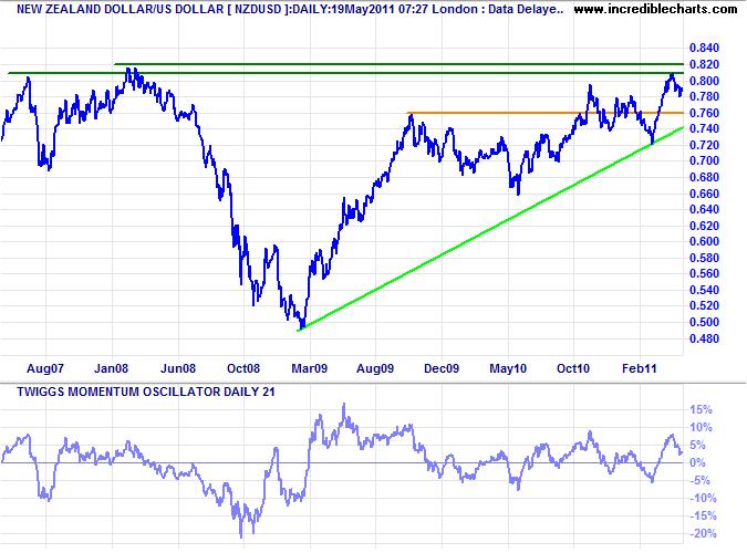 NZ Dollar/ USD