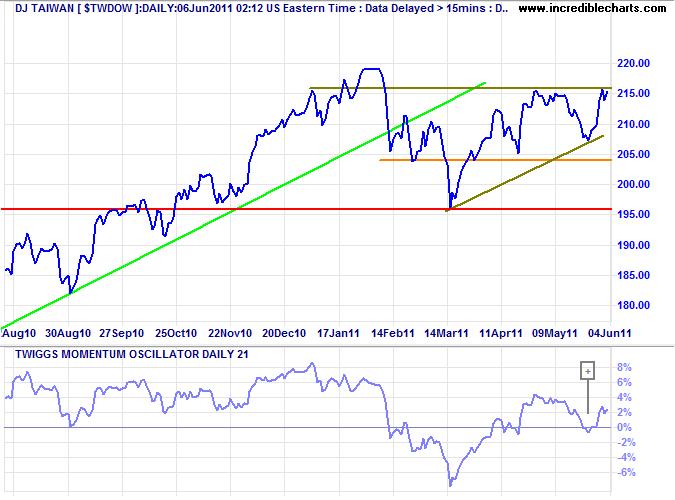 Taiwan Index