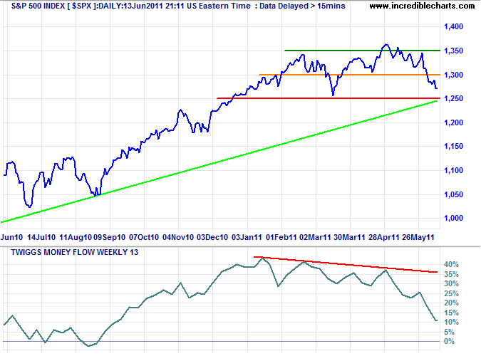 Standard & Poors 500 chart