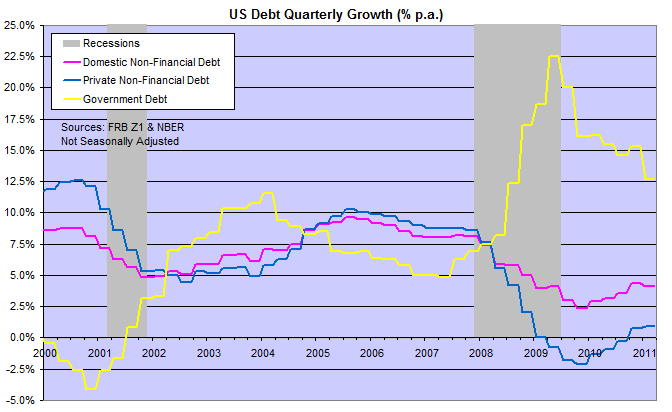 US Domestic Debt