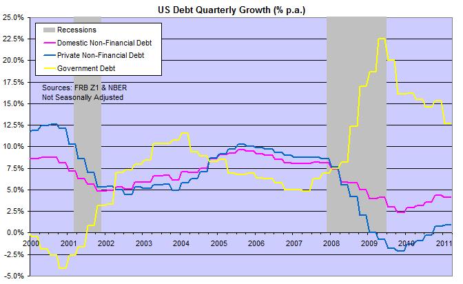 US Domestic Debt
