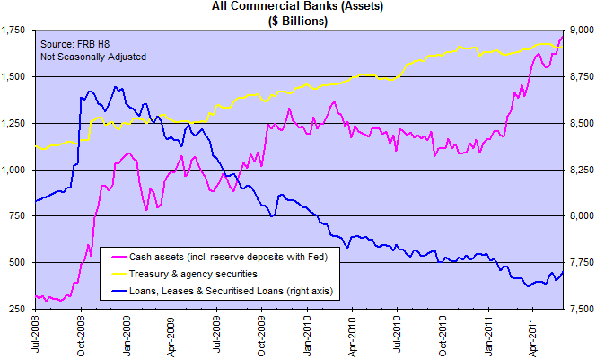 US Bank Assets