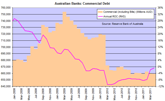 Australia Bank Assets - Commercial