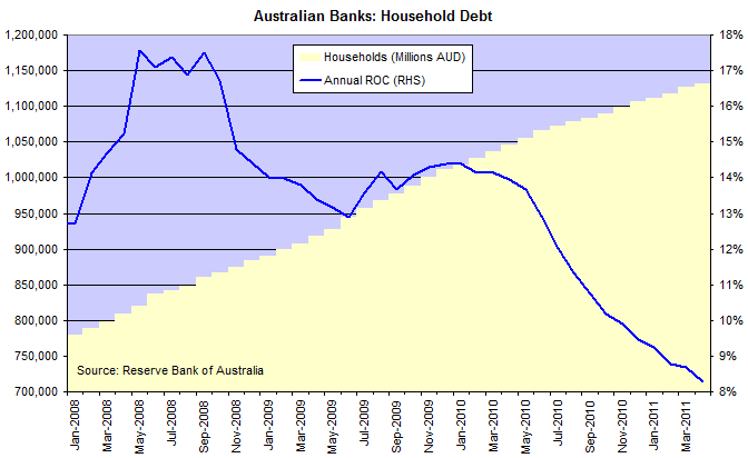 Australia Bank Assets - Households