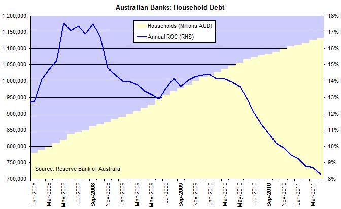 Australia Bank Assets - Households