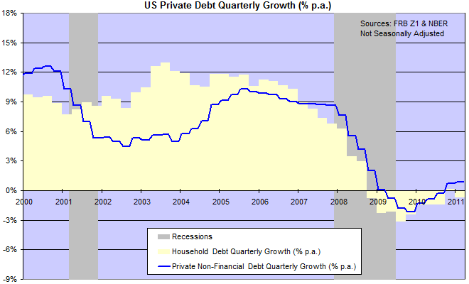 US Private Sector Debt