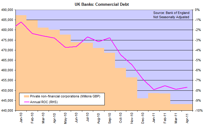 UK Bank Assets - Commercial
