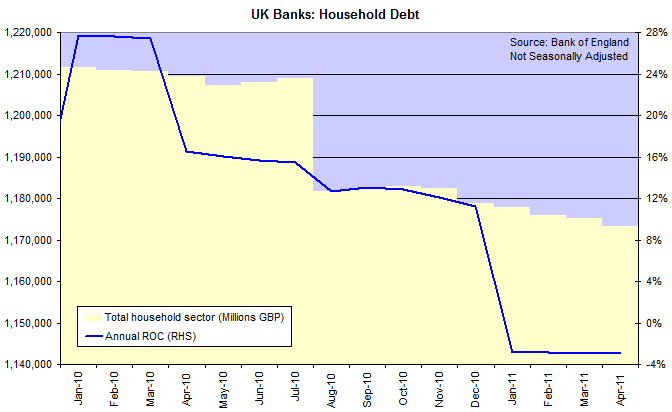 UK Bank Assets - Households