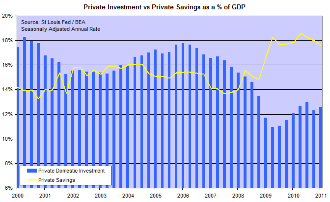 Savings and Private Investment