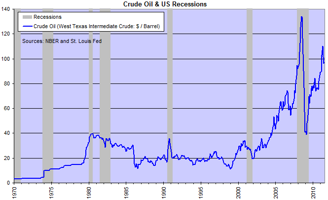 Crude Oil and US Recessions