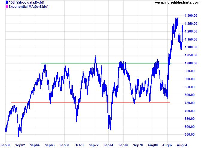 Dow Jones Industrial Average 1960-1984