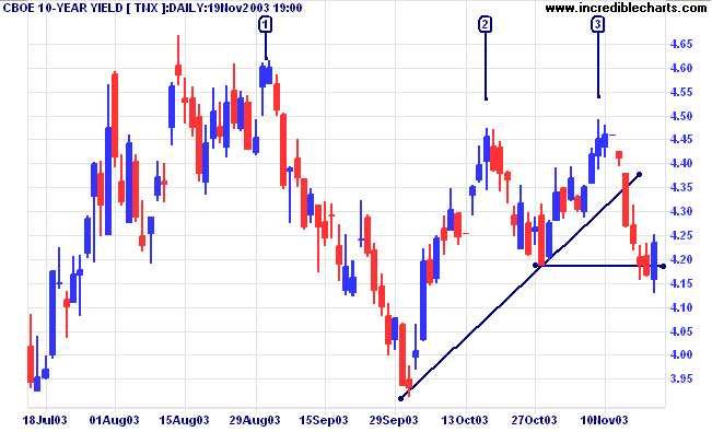 Forex trading heilige gral